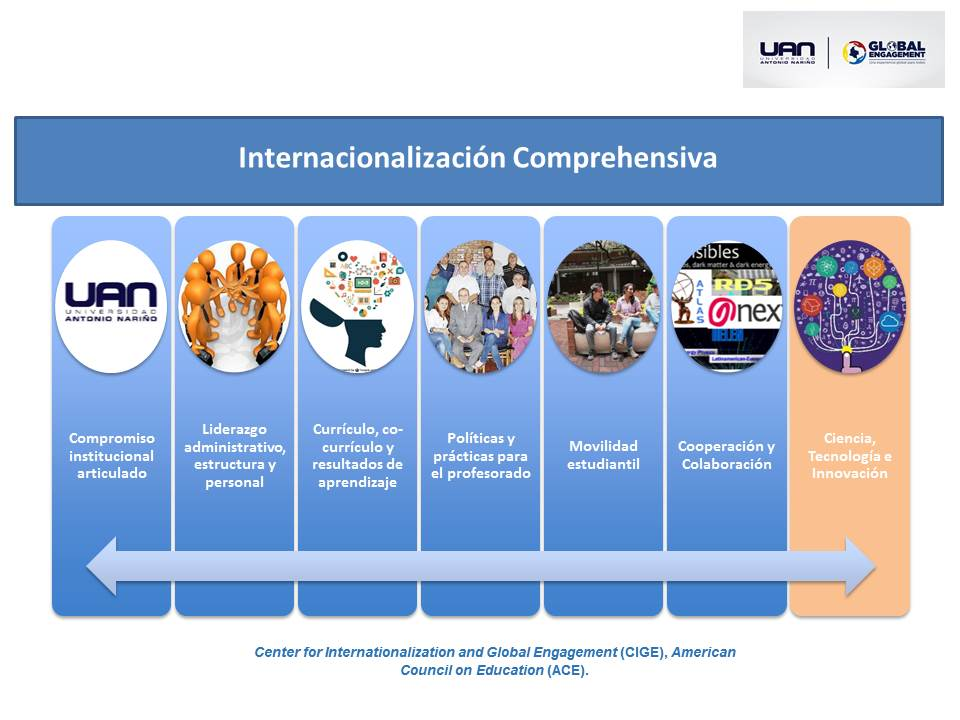 InternacionalizacionComprehensiva