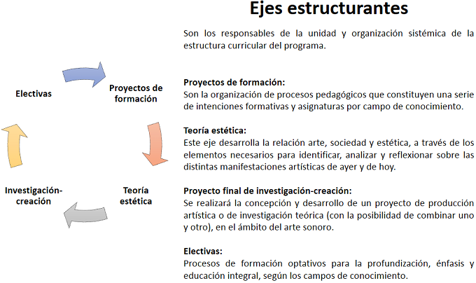 EjesEstructurales MaestriaArtesSonoro